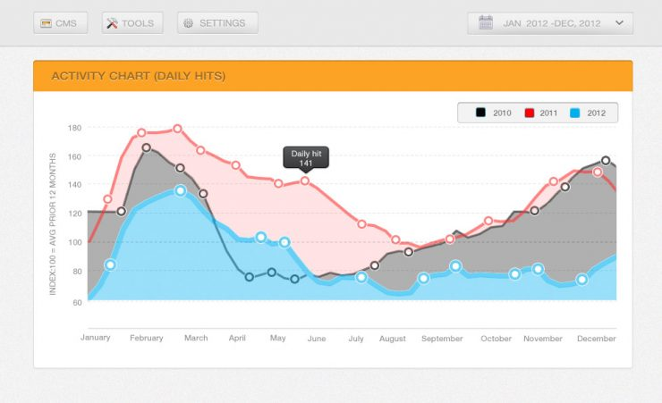 Activity Chart UI Free PSD